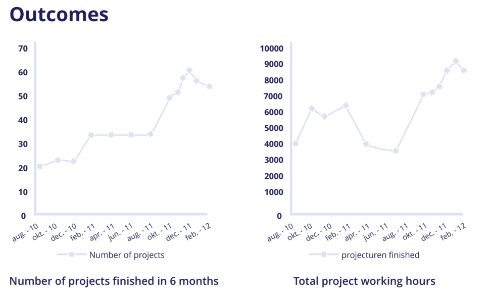Increased output in the number of delivered projects thanks to Epicflow within 6 months period