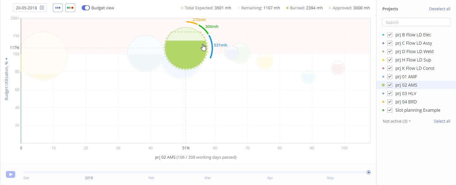 Budget view in dashboard showing projects and their budget buffer