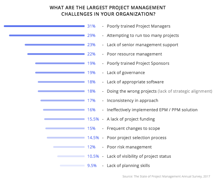 What-are the-largest-project-management-сhallenges-in-you-organization