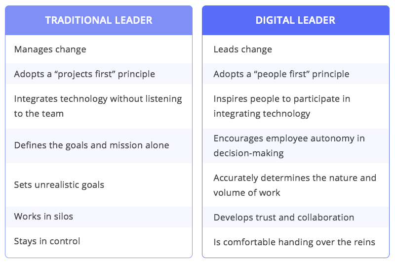 Traditional leader vs Digital leader