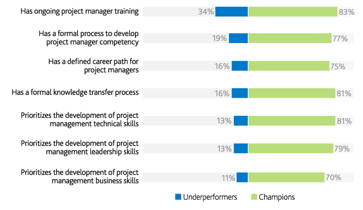 project management talent