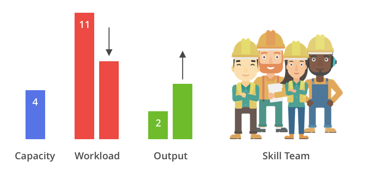сausality-between-load-and-output-epicflow-project-management-tool-ms-project-jira