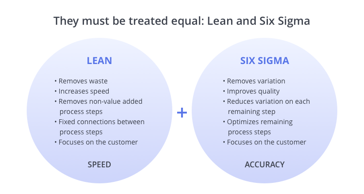 lean-and-six-sigma-characteristics-epicflow-pm-solution-for-multiple-project-management
