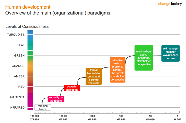 reinventing-organizations-chart-epicflow-best-project-management-web-based-tool