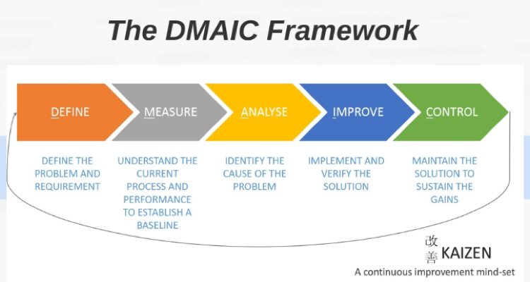 the-dmaic-framework-epicflow-multi-project-management-software