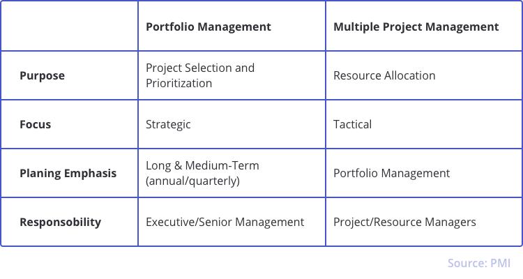 project_portfolio_management_multi_project_management