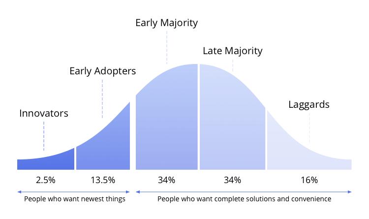 Technology_adoption_life_cycle