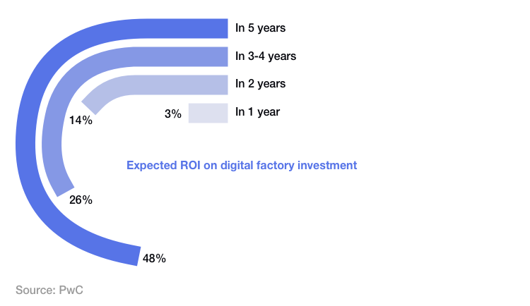 expected_roi_on_digital_factory_investment