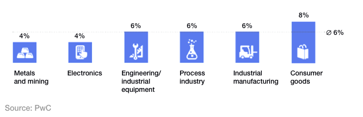 investment_in_industries_digital_transformation