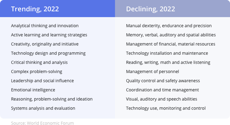 trending_and_declining_project_management_skills_in_2022