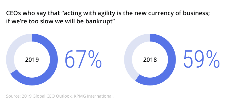agility_is_the_new_currency_in_business_CEO_survey